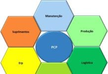 Planning and production control
