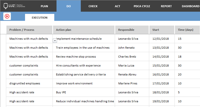 Cycle pdca - example in practice - execution