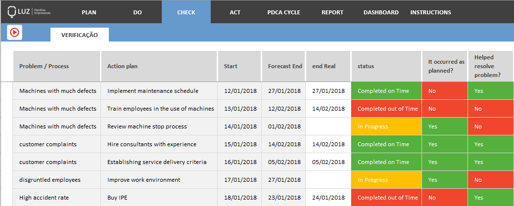how to use pdca cycle to improve service - verification