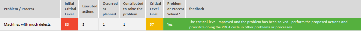 PDCA cycle - action - process implementation - financial area