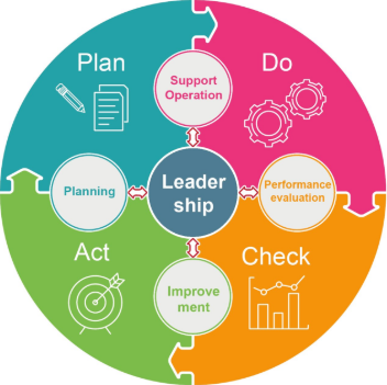 Cycle PDCA and its 4 steps