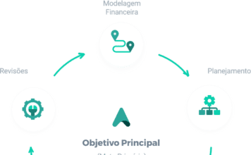 Planejamento orçamentário: aprenda a melhor forma de criar - objetivo principal